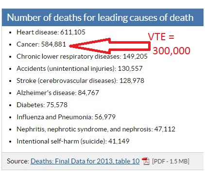 If VTE were included, it would be the 3rd top cause of death